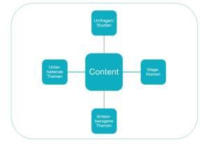 CK_Grafik_Content